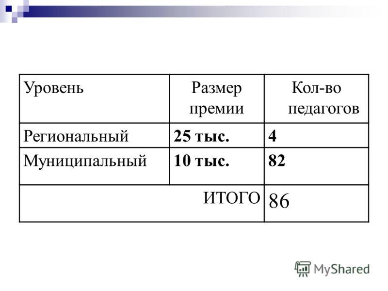 УровеньРазмер премии Кол-во педагогов Региональный25 тыс.4 Муниципальный10 тыс.82 ИТОГО 86