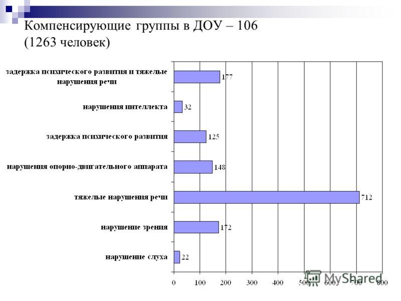 Компенсирующие группы в ДОУ – 106 (1263 человек)