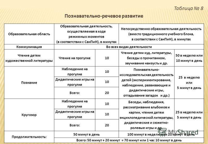 Таблица 8 Познавательно - речевое развитие Образовательная область Образовательная деятельность, осуществляемая в ходе режимных моментов ( в соответствии с СанПиН ), в минутах Непосредственно образовательная деятельность ( вместо традиционного учебно