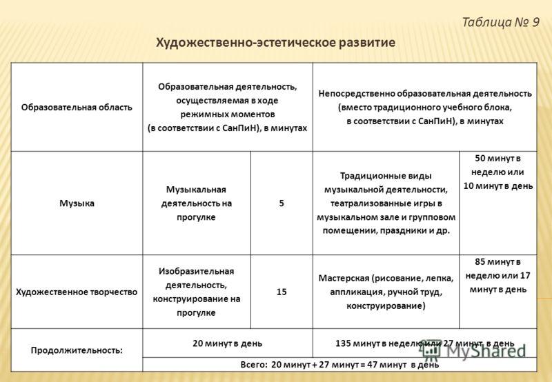 Таблица 9 Художественно - эстетическое развитие Образовательная область Образовательная деятельность, осуществляемая в ходе режимных моментов ( в соответствии с СанПиН ), в минутах Непосредственно образовательная деятельность ( вместо традиционного у