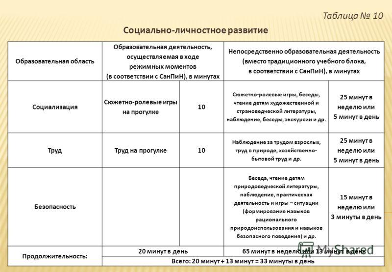 Таблица 10 Социально - личностное развитие Образовательная область Образовательная деятельность, осуществляемая в ходе режимных моментов ( в соответствии с СанПиН ), в минутах Непосредственно образовательная деятельность ( вместо традиционного учебно