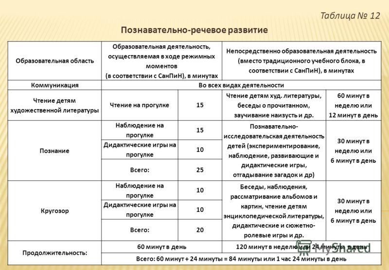 Таблица 12 Познавательно - речевое развитие Образовательная область Образовательная деятельность, осуществляемая в ходе режимных моментов ( в соответствии с СанПиН ), в минутах Непосредственно образовательная деятельность ( вместо традиционного учебн