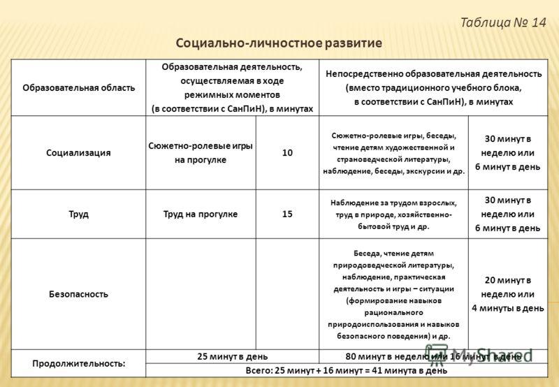 Таблица 14 Социально - личностное развитие Образовательная область Образовательная деятельность, осуществляемая в ходе режимных моментов ( в соответствии с СанПиН ), в минутах Непосредственно образовательная деятельность ( вместо традиционного учебно