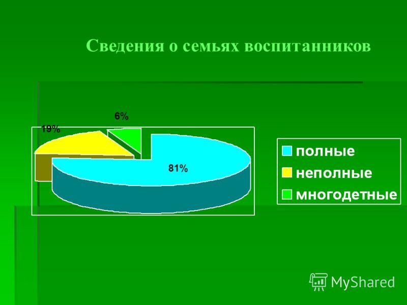 81% 19% 6% Сведения о семьях воспитанников