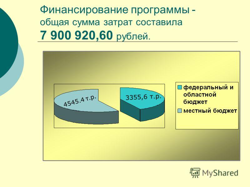 Финансирование программы - общая сумма затрат составила 7 900 920,60 рублей. 4545.4 т.р. 3355,6 т.р.