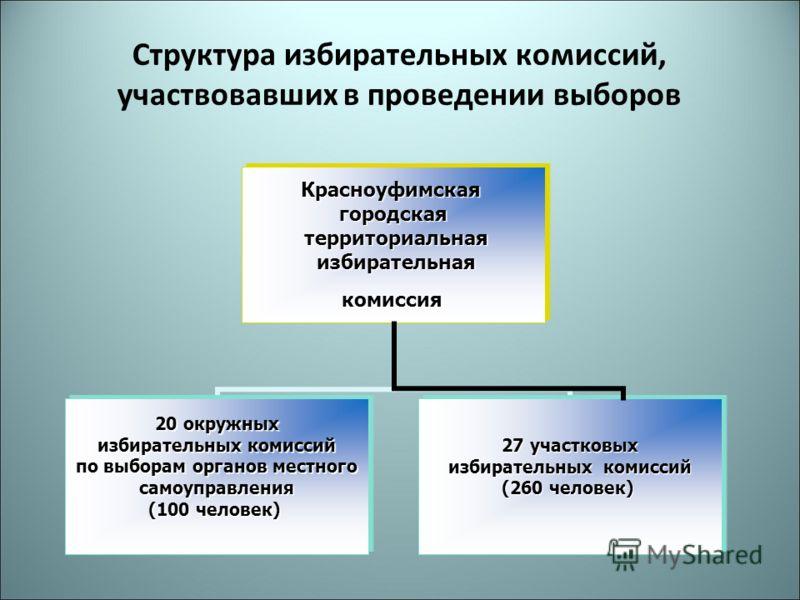 Структура избирательных комиссий, участвовавших в проведении выборов