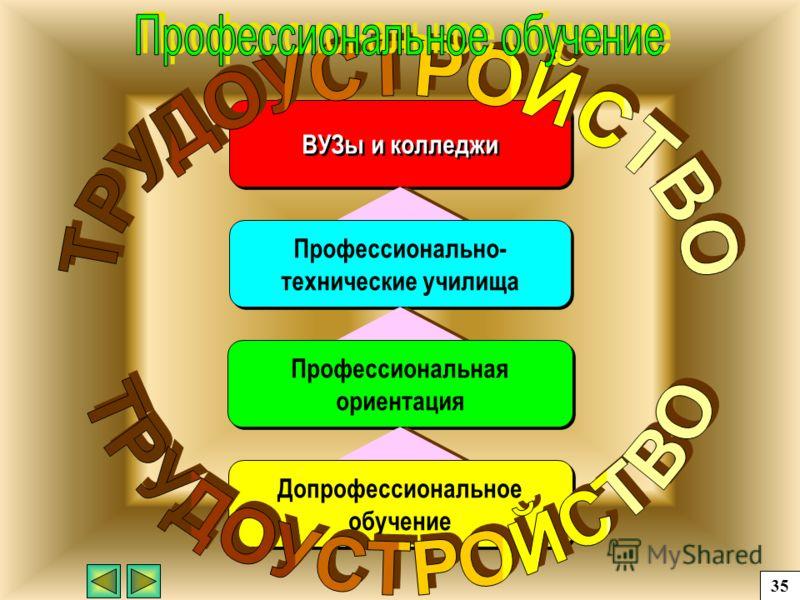 ВУЗы и колледжи Допрофессиональное обучение Профессионально- технические училища Профессиональная ориентация 35