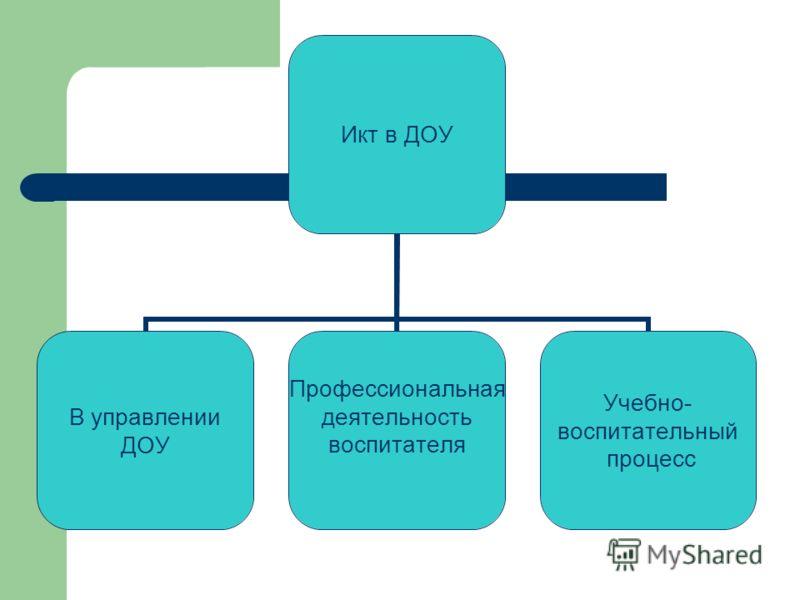 Икт в ДОУ В управлении ДОУ Профессиональная деятельность воспитателя Учебно- воспитательный процесс