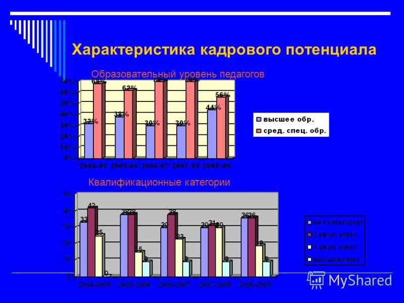 Характеристика кадрового потенциала Образовательный уровень педагогов Квалификационные категории