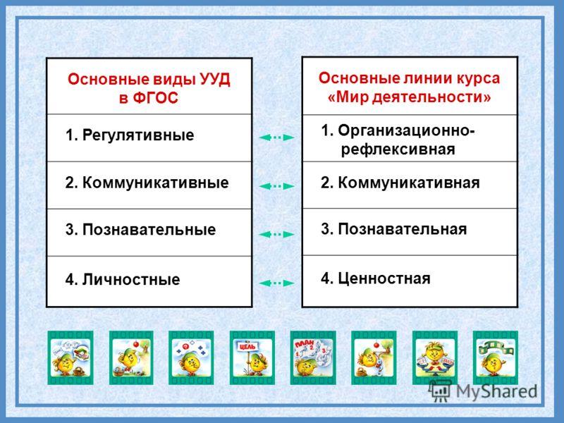 С-29 Основные виды УУД в ФГОС 1. Регулятивные 2. Коммуникативные 3. Познавательные 4. Личностные Основные линии курса «Мир деятельности» 1. Организационно- рефлексивная 2. Коммуникативная 3. Познавательная 4. Ценностная