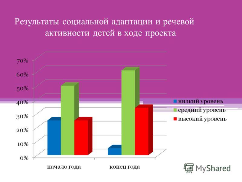 Результаты социальной адаптации и речевой активности детей в ходе проекта