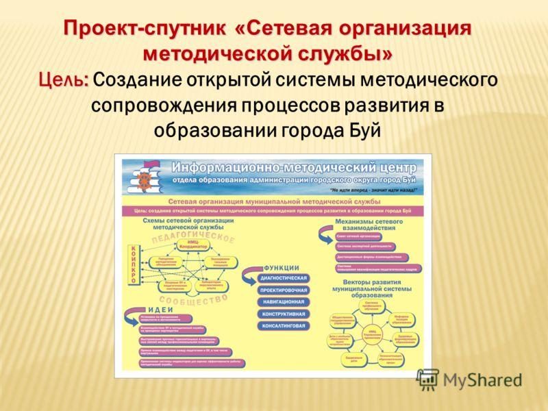 Проект-спутник «Сетевая организация методической службы» Цель: Цель: Создание открытой системы методического сопровождения процессов развития в образовании города Буй