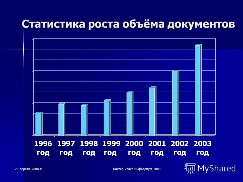 29 апреля 2008 г.мастер-класс Инфодокум 2008 Статистика роста объёма документов