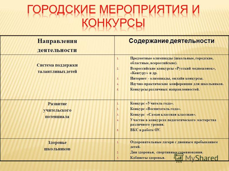 Направлениядеятельности Содержание деятельности Система поддержки талантливых детей 1. Предметные олимпиады (школьные, городские, областные, всероссийские). 2. Всероссийские конкурсы «Русский медвежонок», «Кенгуру» и др. 3. Интернет - олимпиады, онла