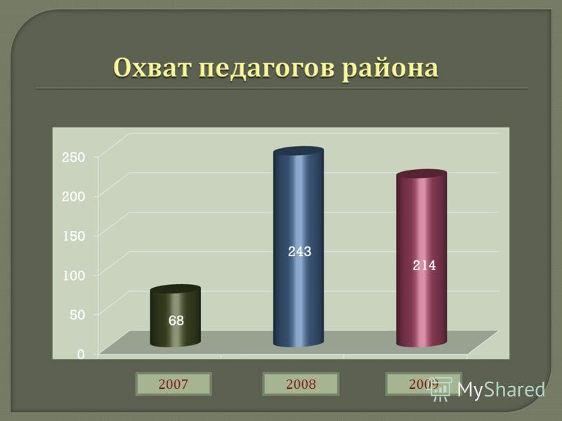 200720092008
