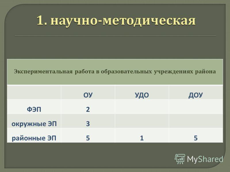 Экспериментальная работа в образовательных учреждениях района ОУУДОДОУ ФЭП2 окружные ЭП3 районные ЭП515