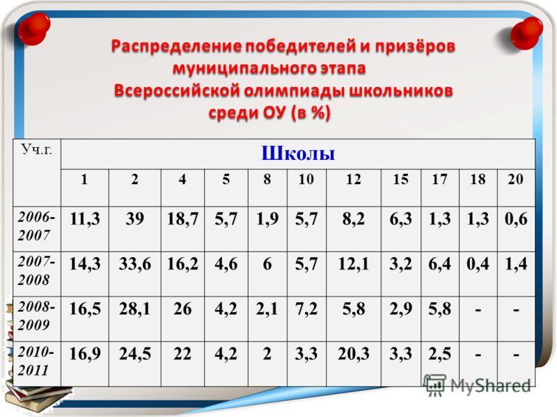 Уч.г. Школы 12458101215171820 2006- 2007 11,33918,75,71,9 5,78,26,31,3 0,6 2007- 2008 14,333,616,24,665,712,13,26,40,41,4 2008- 2009 16,528,1264,22,17,25,82,95,8-- 2010- 2011 16,924,5224,223,320,33,32,5-- Распределение победителей и призёров муниципа