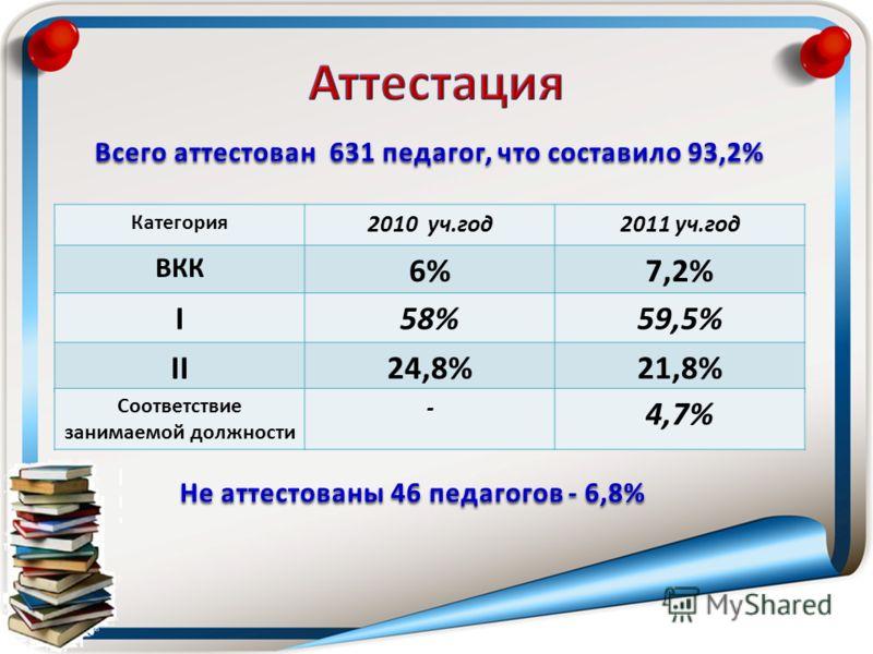 Всего аттестован 631 педагог, что составило 93,2% Категория 2010 уч.год2011 уч.год ВКК 6%7,2% I58%59,5% II24,8%21,8% Соответствие занимаемой должности - 4,7% Не аттестованы 46 педагогов - 6,8%