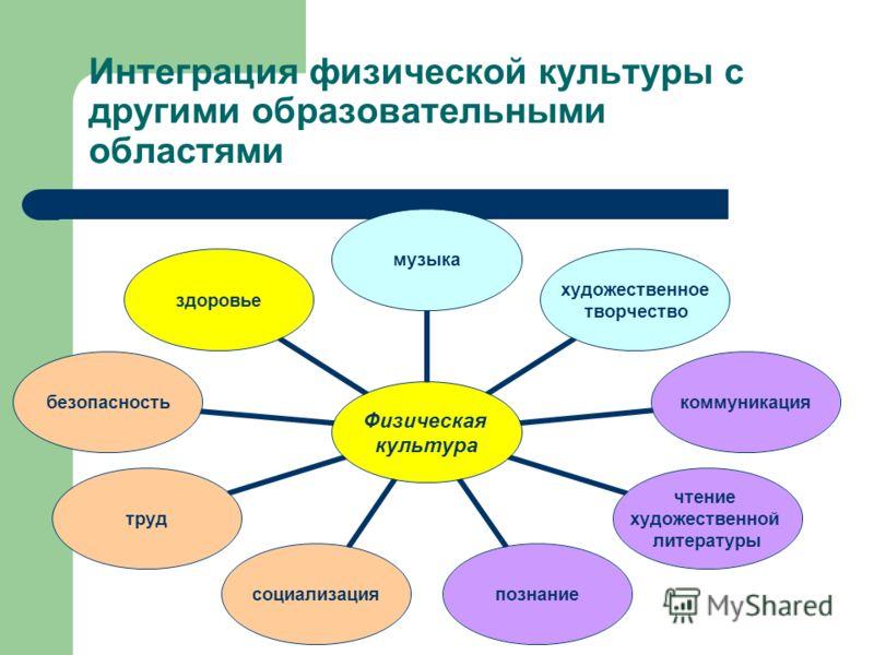 Интеграция физической культуры с другими образовательными областями Физическая культура музыка художественное творчество коммуникация чтение художественной литературы познаниесоциализациятрудбезопасностьздоровье