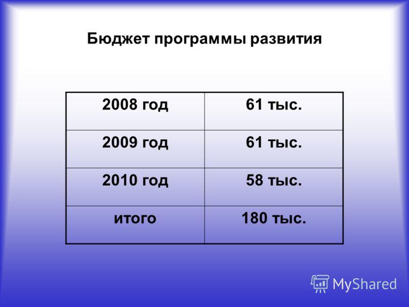 Бюджет программы развития 2008 год61 тыс. 2009 год61 тыс. 2010 год58 тыс. итого180 тыс.
