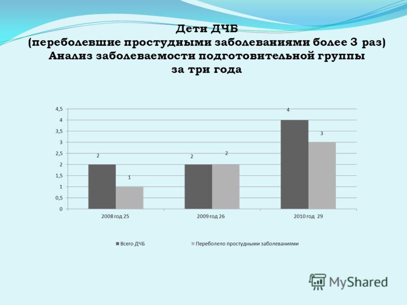 Дети ДЧБ (переболевшие простудными заболеваниями более 3 раз) Анализ заболеваемости подготовительной группы за три года