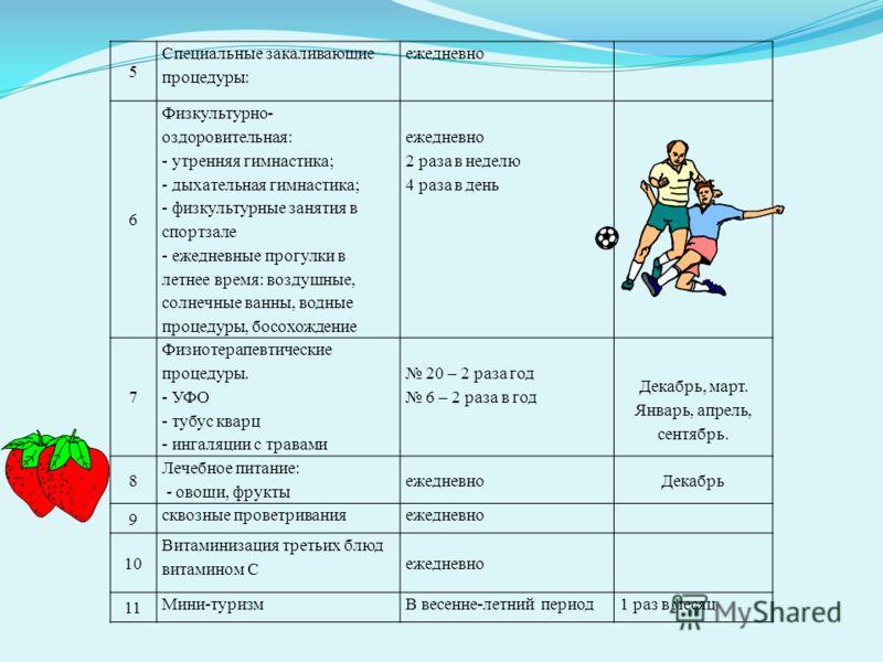 5 Специальные закаливающие процедуры: ежедневно 6 Физкультурно- оздоровительная: - утренняя гимнастика; - дыхательная гимнастика; - физкультурные занятия в спортзале - ежедневные прогулки в летнее время: воздушные, солнечные ванны, водные процедуры,