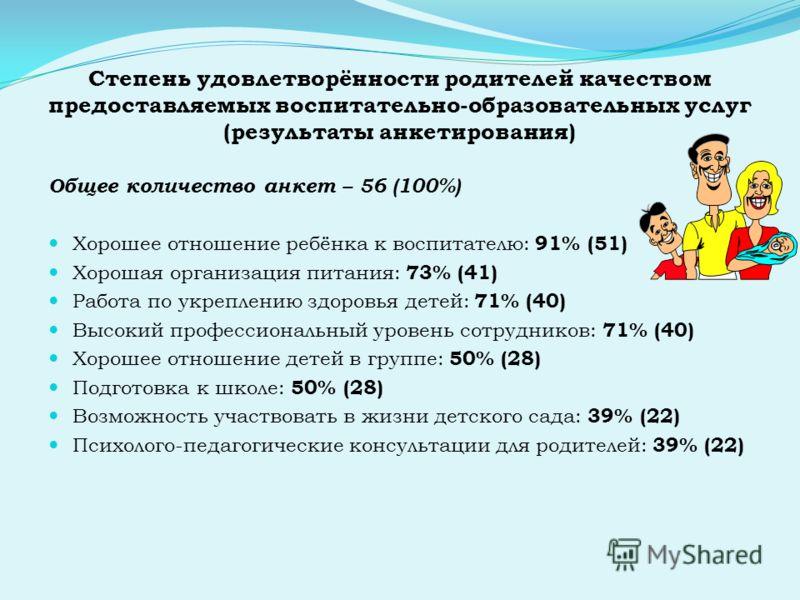 Степень удовлетворённости родителей качеством предоставляемых воспитательно-образовательных услуг (результаты анкетирования) Общее количество анкет – 56 (100%) Хорошее отношение ребёнка к воспитателю: 91% (51) Хорошая организация питания: 73% (41) Ра