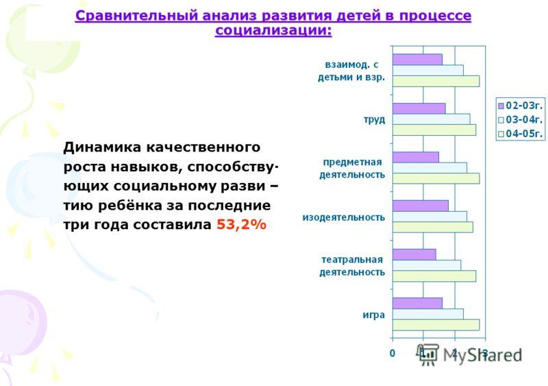Сравнительный анализ развития детей в процессе социализации: Динамика качественного роста навыков, способству- ющих социальному разви – тию ребёнка за последние три года составила 53,2%