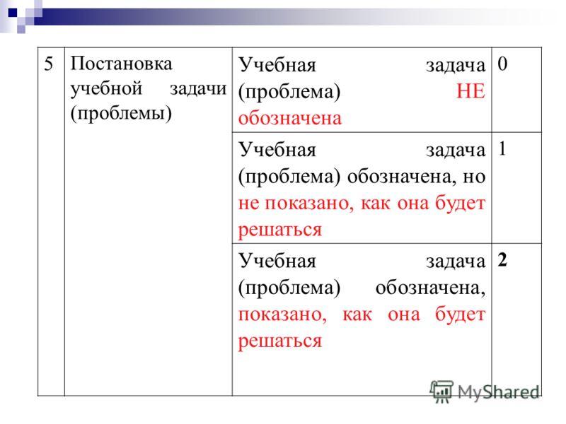 5Постановка учебной задачи (проблемы) Учебная задача (проблема) НЕ обозначена 0 Учебная задача (проблема) обозначена, но не показано, как она будет решаться 1 Учебная задача (проблема) обозначена, показано, как она будет решаться 2