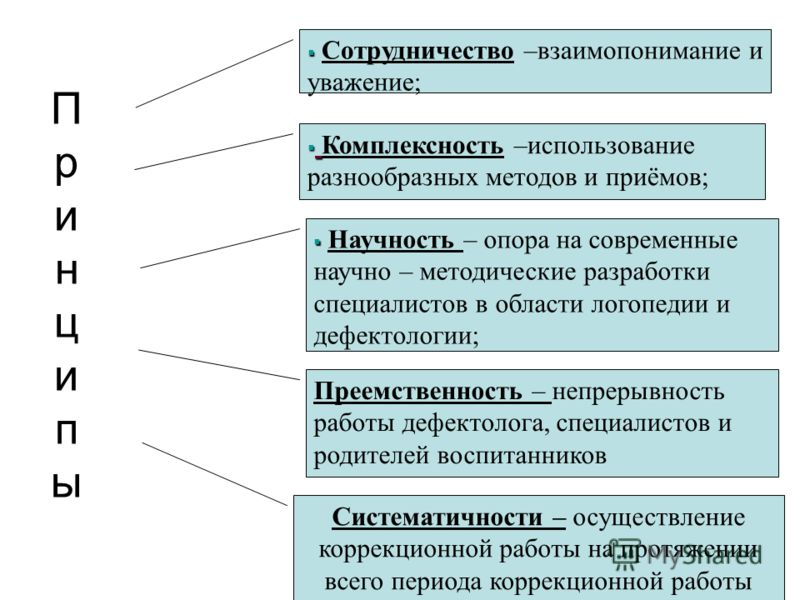 ПринципыПринципы Сотрудничество –взаимопонимание и уважение; Комплексность –использование разнообразных методов и приёмов; Научность – опора на современные научно – методические разработки специалистов в области логопедии и дефектологии; Преемственно