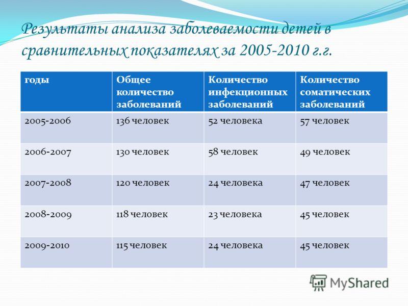 Результаты анализа заболеваемости детей в сравнительных показателях за 2005-2010 г.г. годыОбщее количество заболеваний Количество инфекционных заболеваний Количество соматических заболеваний 2005-2006136 человек52 человека57 человек 2006-2007130 чело