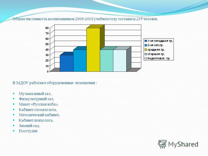 Общая численность воспитанников 2009-2010 учебном году составила 235 человек. В МДОУ работают оборудованные помещения : Музыкальный зал, Физкультурный зал, Макет «Русская изба», Кабинет стоматолога, Методический кабинет, Кабинет психолога, Зимний сад