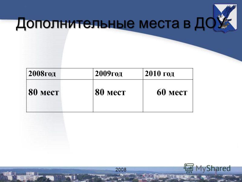 Дополнительные места в ДОУ 2008год2009год2010 год 80 мест 60 мест 2008