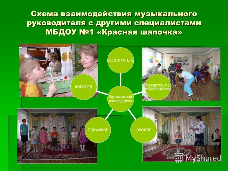 Схема взаимодействия музыкального руководителя с другими специалистами МБДОУ 1 «Красная шапочка»