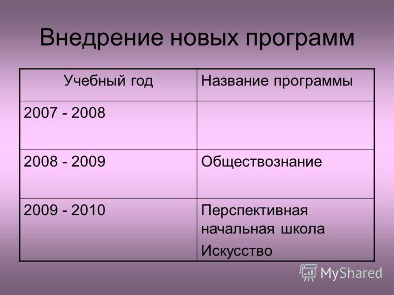 Внедрение новых программ Учебный годНазвание программы 2007 - 2008 2008 - 2009Обществознание 2009 - 2010Перспективная начальная школа Искусство
