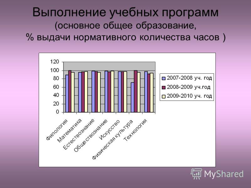 Выполнение учебных программ (основное общее образование, % выдачи нормативного количества часов )