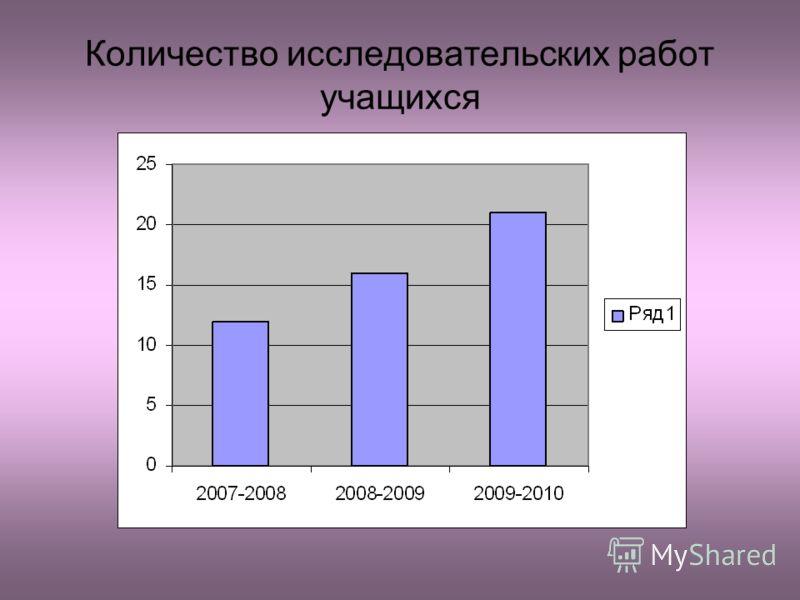 Количество исследовательских работ учащихся