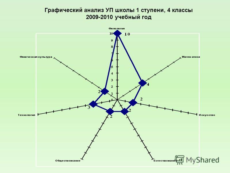 Графический анализ УП школы 1 ступени, 4 классы 2009-2010 учебный год