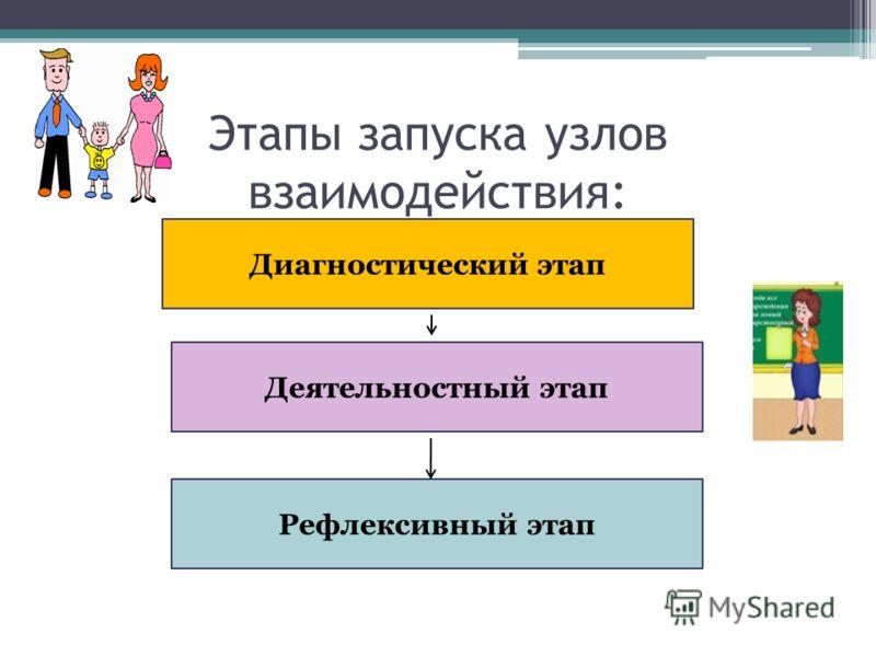 Этапы запуска узлов взаимодействия: Диагностический этап Деятельностный этап Рефлексивный этап