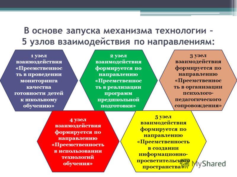 В основе запуска механизма технологии – 5 узлов взаимодействия по направлениям: 1 узел взаимодействия «Преемственнос ть в проведении мониторинга качества готовности детей к школьному обучению» 2 узел взаимодействия формируется по направлению «Преемст