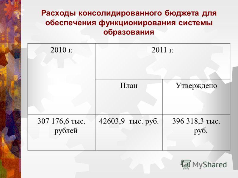Расходы консолидированного бюджета для обеспечения функционирования системы образования 2010 г.2011 г. ПланУтверждено 307 176,6 тыс. рублей 42603,9 тыс. руб.396 318,3 тыс. руб.