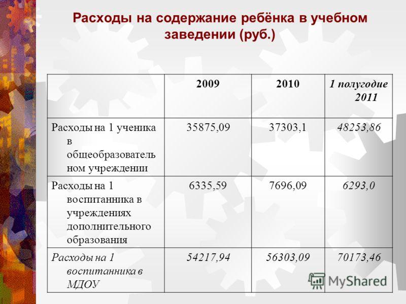 Расходы на содержание ребёнка в учебном заведении (руб.) 200920101 полугодие 2011 Расходы на 1 ученика в общеобразователь ном учреждении 35875,0937303,148253,86 Расходы на 1 воспитанника в учреждениях дополнительного образования 6335,597696,096293,0