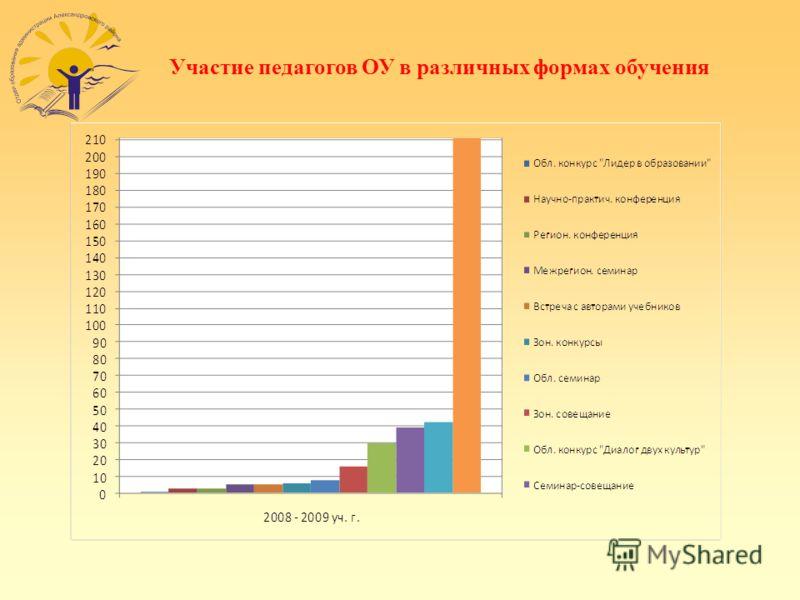 Участие педагогов ОУ в различных формах обучения