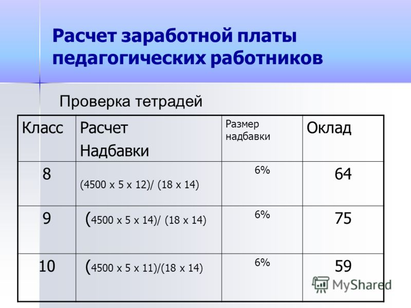 Расчет заработной платы педагогических работников Проверка тетрадей КлассРасчет Надбавки Размер надбавки Оклад 8 (4500 x 5 x 12)/ (18 x 14) 6% 64 9 ( 4500 x 5 x 14)/ (18 x 14) 6% 75 10 ( 4500 x 5 x 11)/(18 x 14) 6% 59