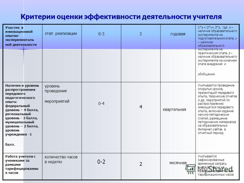Критерии оценки эффективности деятельности учителя Участие в инновационной опытно- эксперименталь ной деятельности этап реализации 0-33годовая 1*х + 2*y+ 3*z, где х – наличие образовательного эксперимента на подготовительном этапе, у – наличие образо