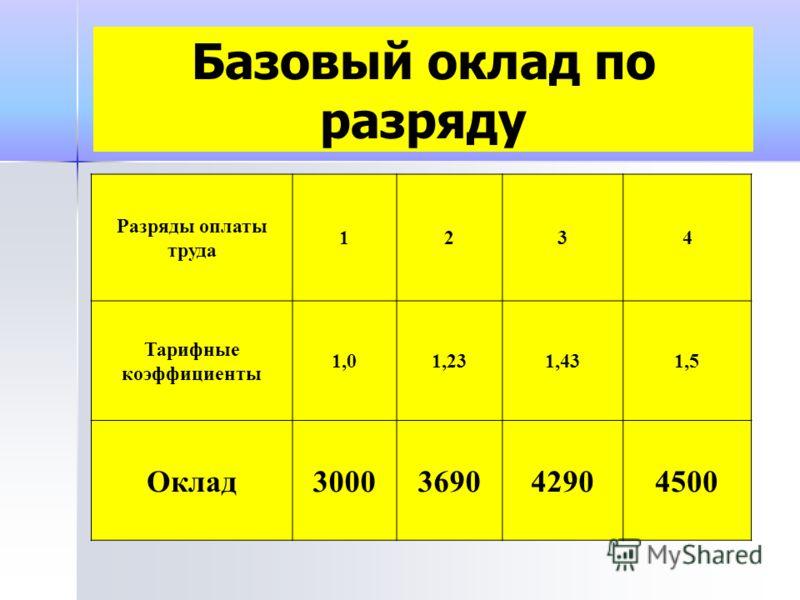 Базовый оклад по разряду Разряды оплаты труда 1234 Тарифные коэффициенты 1,01,231,431,5 Оклад3000369042904500