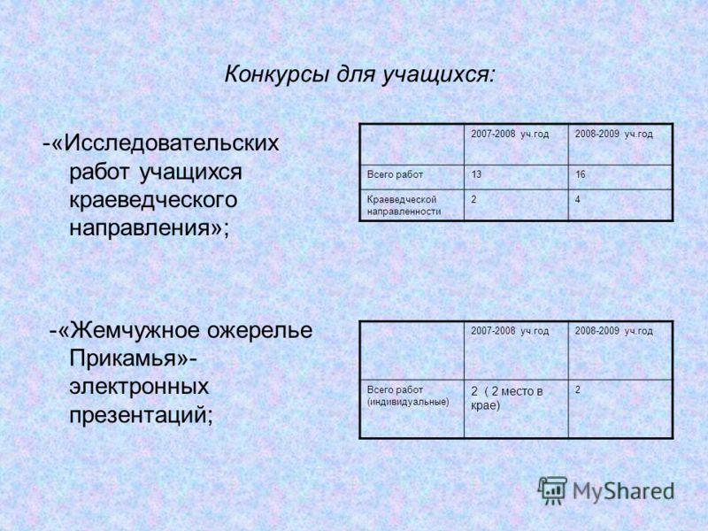 Конкурсы для учащихся: -«Исследовательских работ учащихся краеведческого направления»; -«Жемчужное ожерелье Прикамья»- электронных презентаций; 2007-2008 уч.год2008-2009 уч.год Всего работ1316 Краеведческой направленности 24 2007-2008 уч.год2008-2009