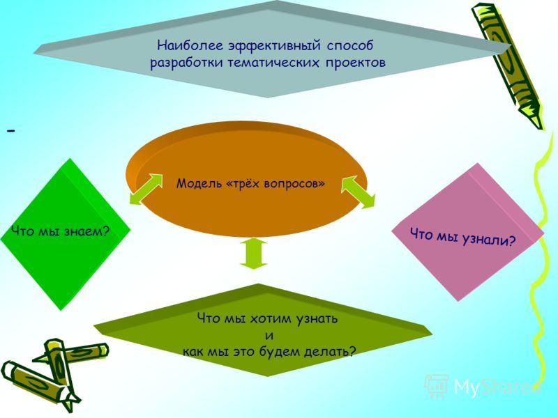 - Модель «трёх вопросов» Наиболее эффективный способ разработки тематических проектов Что мы знаем? Что мы хотим узнать и как мы это будем делать? Что мы узнали?