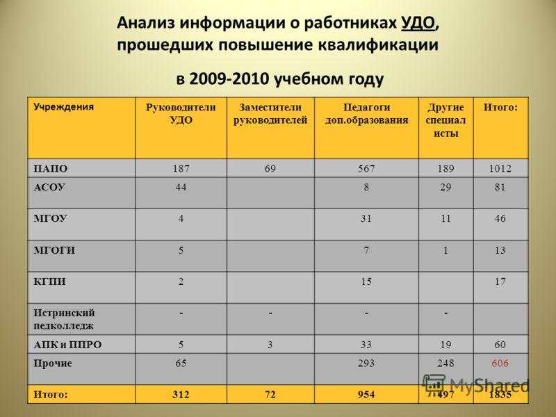 Анализ информации о работниках УДО, прошедших повышение квалификации в 2009-2010 учебном году Учреждения Руководители УДО Заместители руководителей Педагоги доп.образования Другие специал исты Итого: ПАПО187695671891012 АСОУ4482981 МГОУ4311146 МГОГИ5