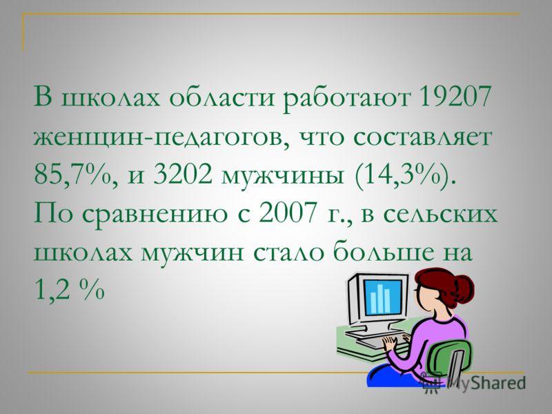 Стаж педагогической работы: До 2 лет – 957 чел. (4,3 %) От 2 до 5 лет – 1215 чел. (5,4%) От 5 до 10 лет – 2331 чел. (10,4%) От 10 до 20 лет – 6861 чел. (30,6%) Свыше 20 лет – 11045 чел. (49,3%)